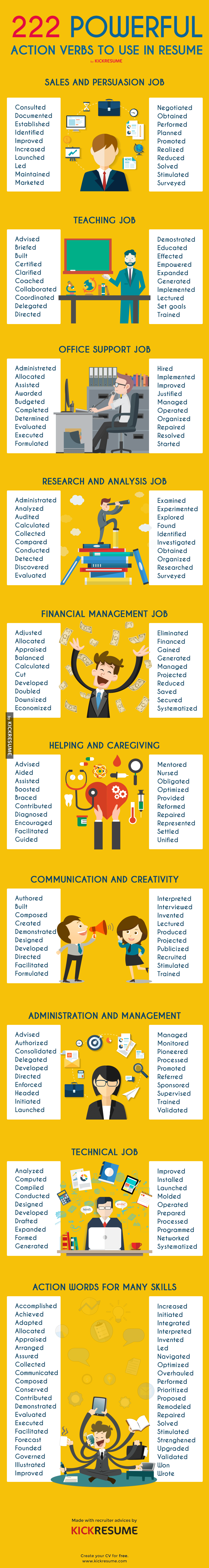 best resume verbs best words to use on a resume