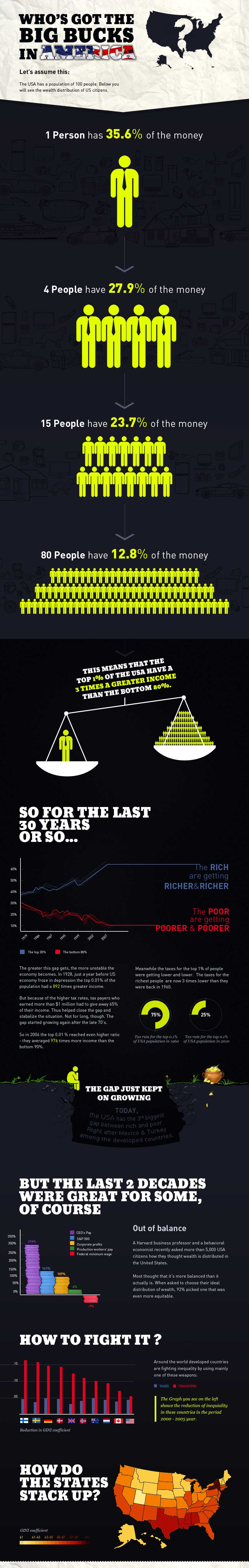 Wealth and Inequality in the United States