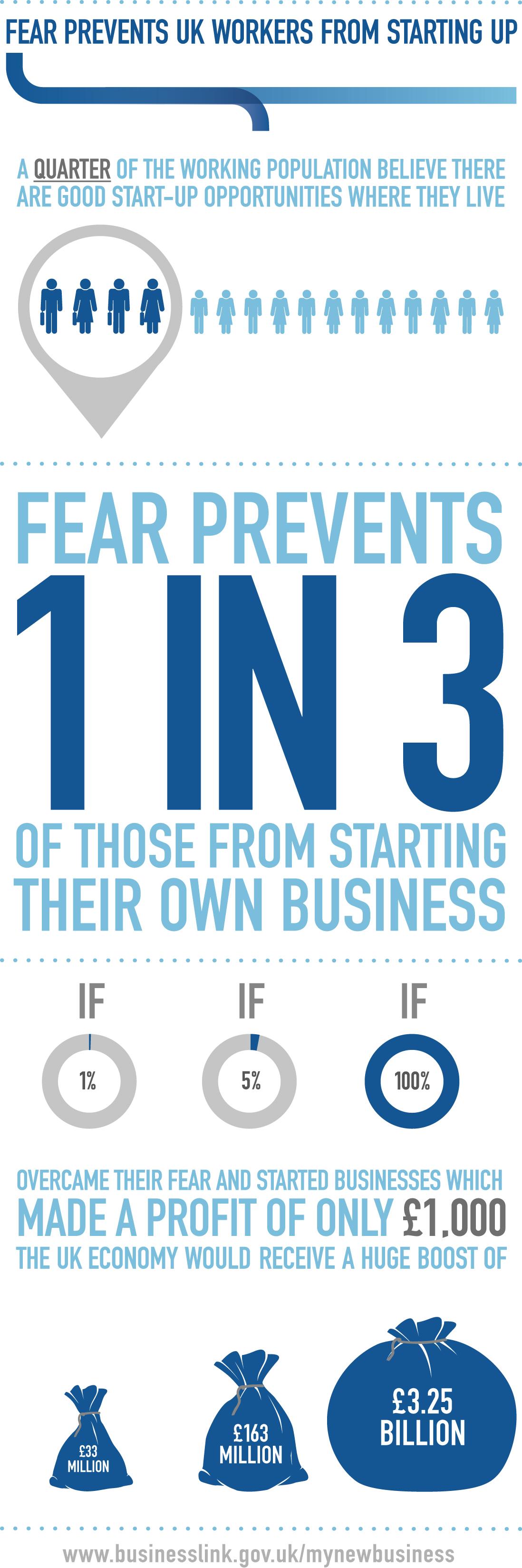 Fear & Business