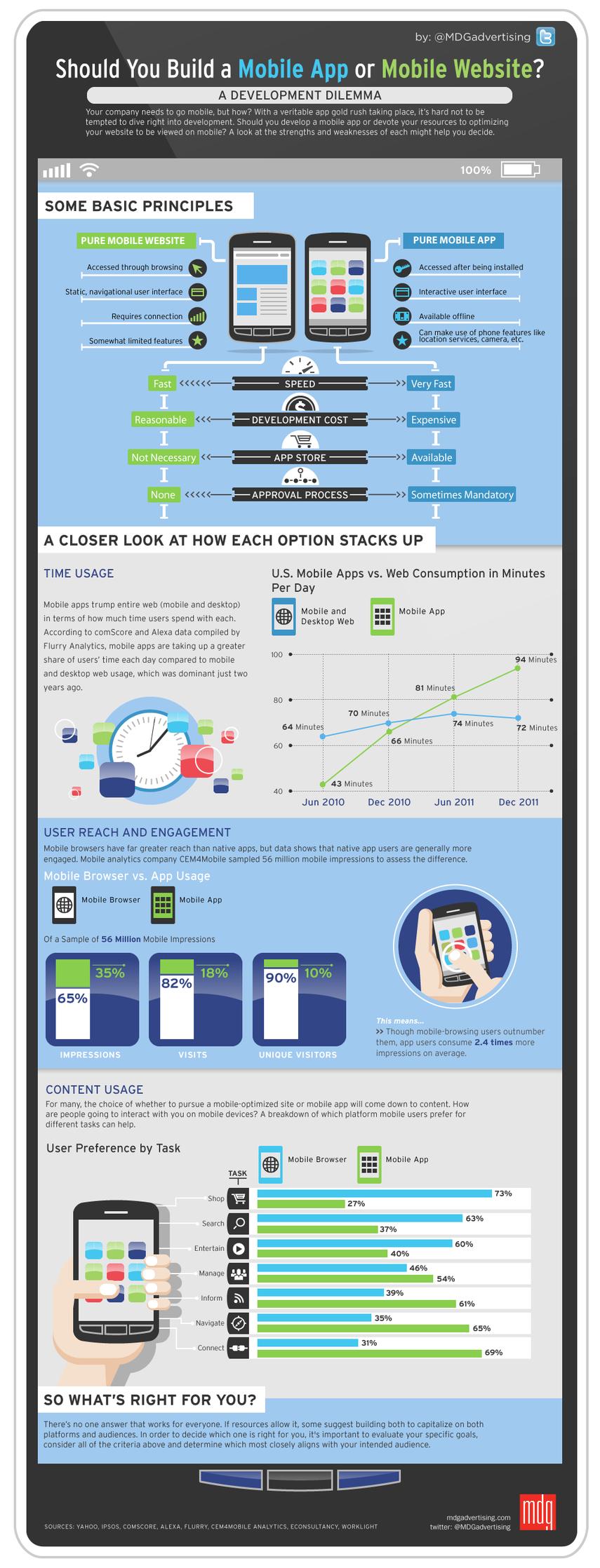 Should You Build a Mobile App or Mobile Website?