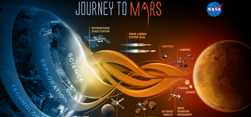 All Missions to Mars