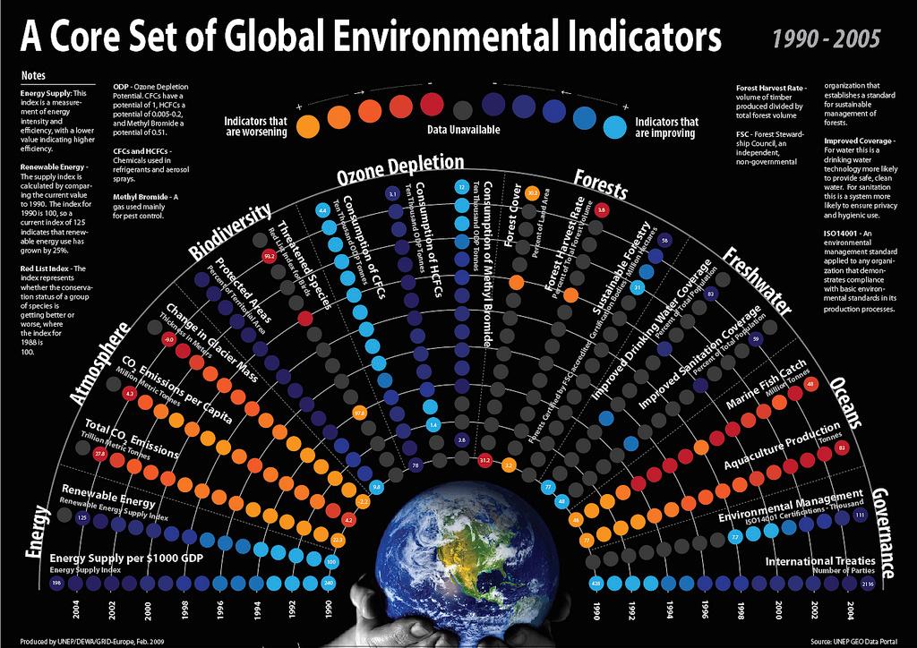 Global Environment Indicators (1990-2005)