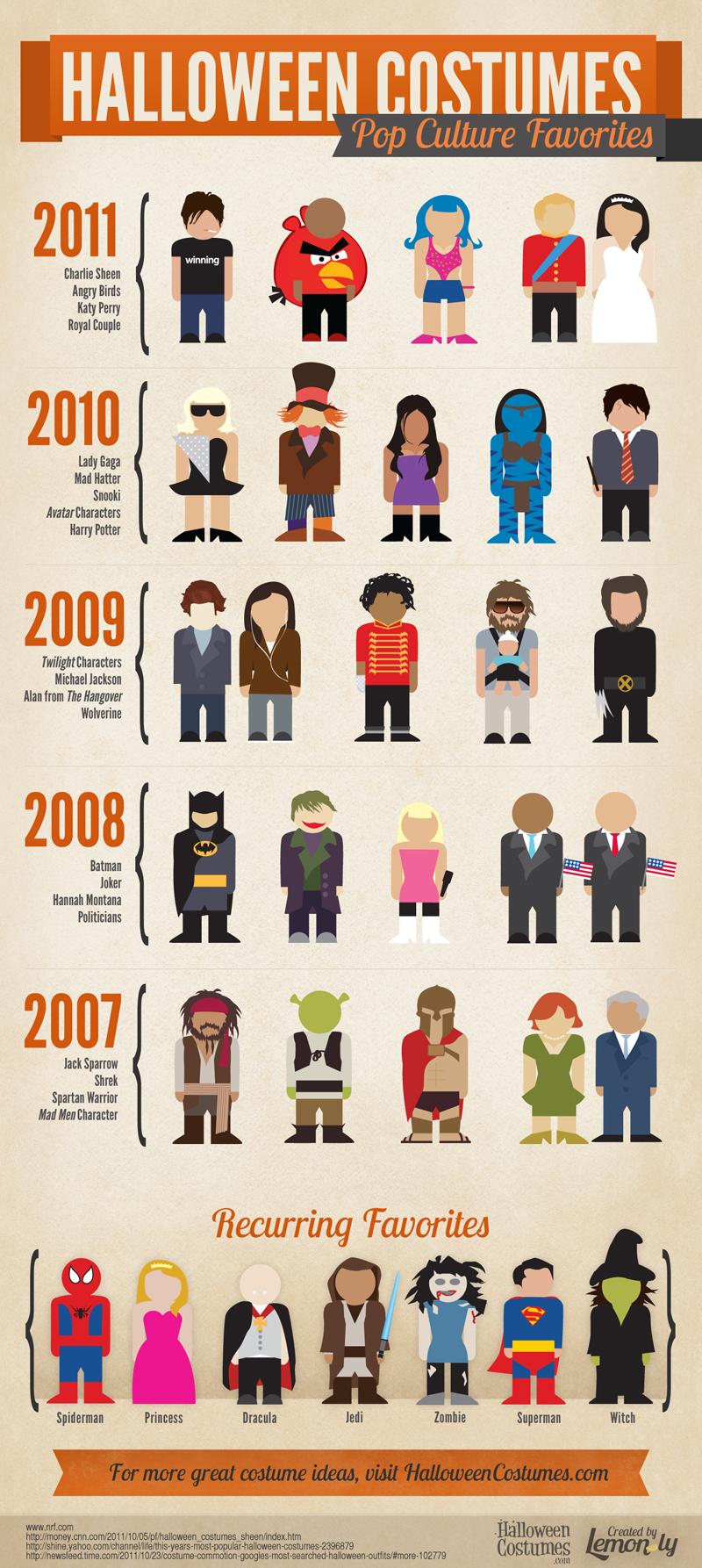 Halloween Costumes: Pop Culture Favorites