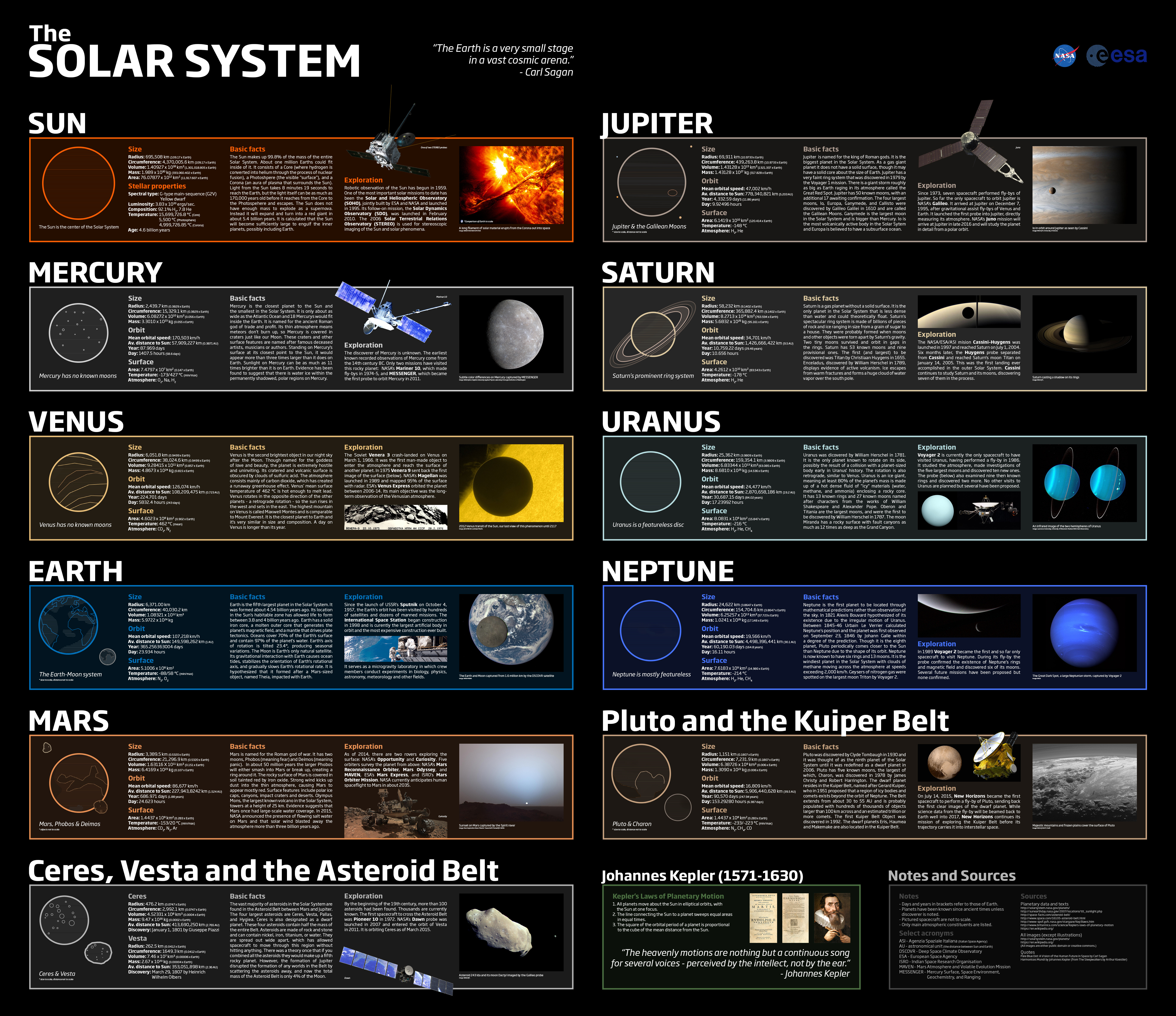 Basic Solar System Facts Tfe Times