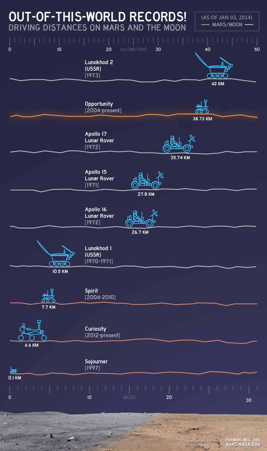 driving distances on mars