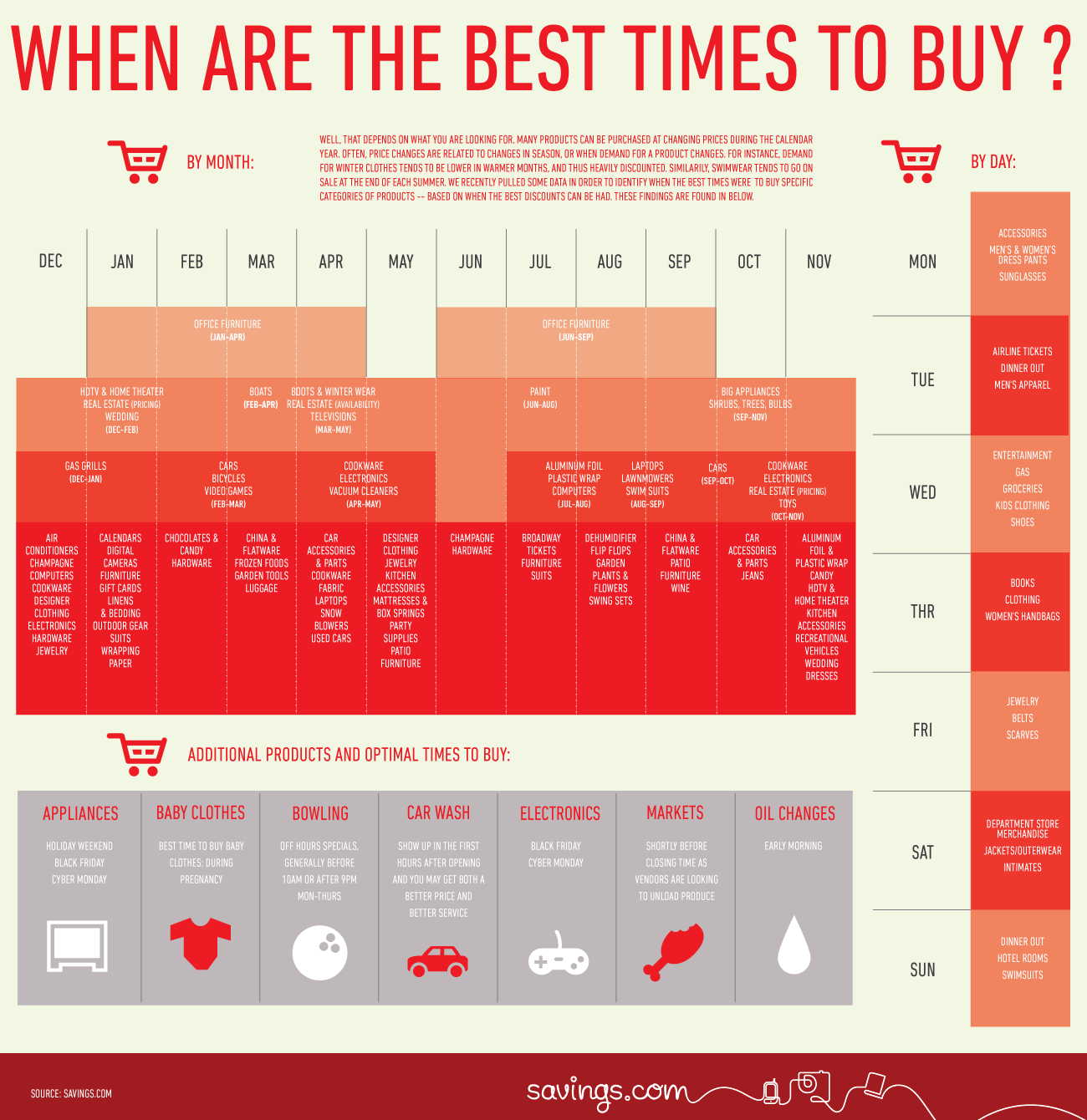 when are the best times to buy