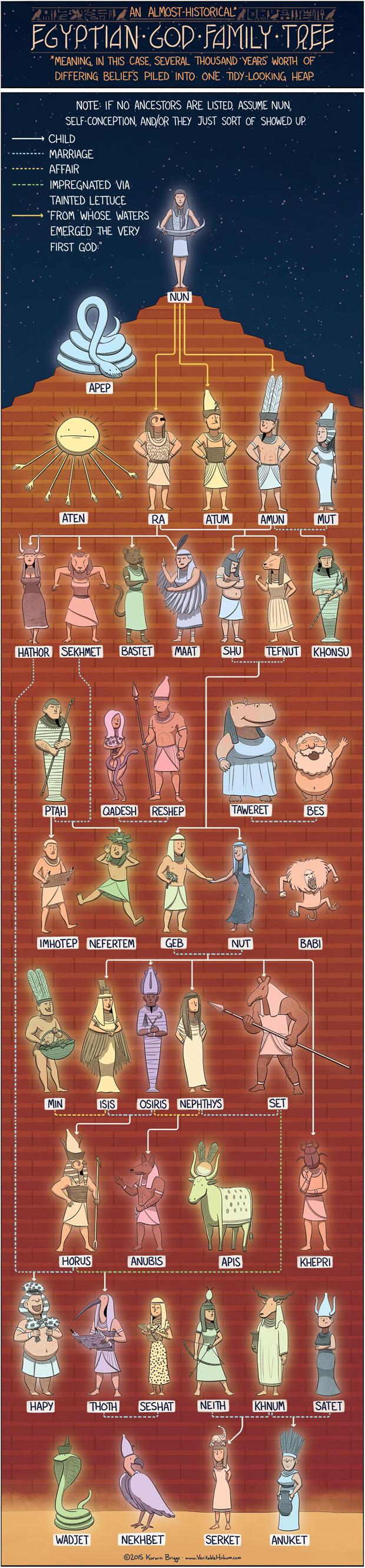 egyptian mythological tree
