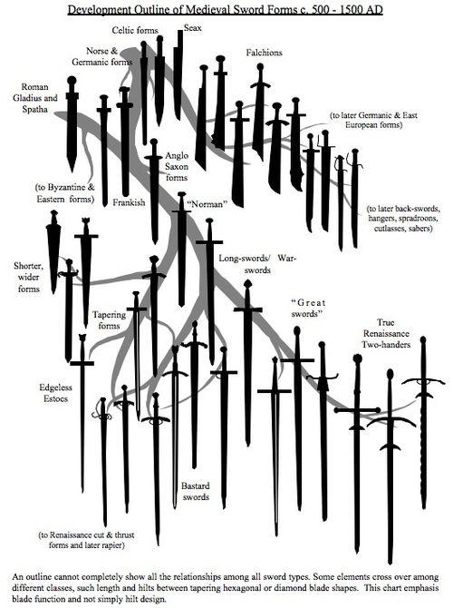 the evolution of european swords