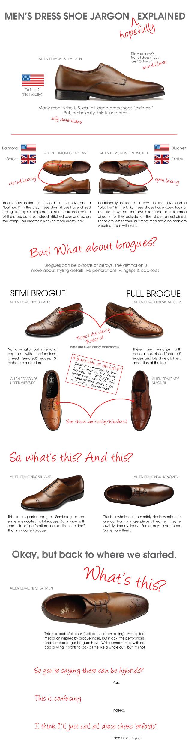 Men's Dress Shoe Jargon (Hopefully) Explained