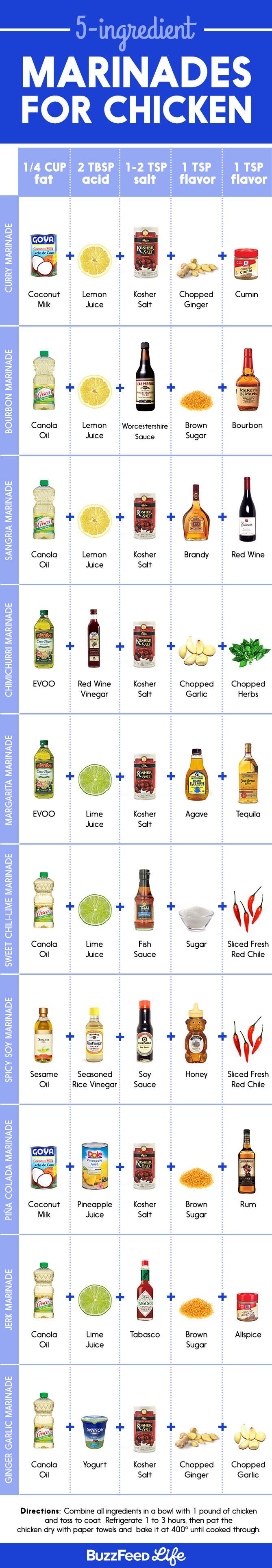 5 Ingredient Marinades for Chicken