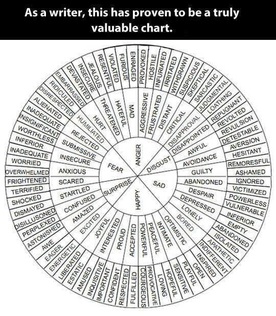 Awesome Synonyms Chart to Improve Your Writing