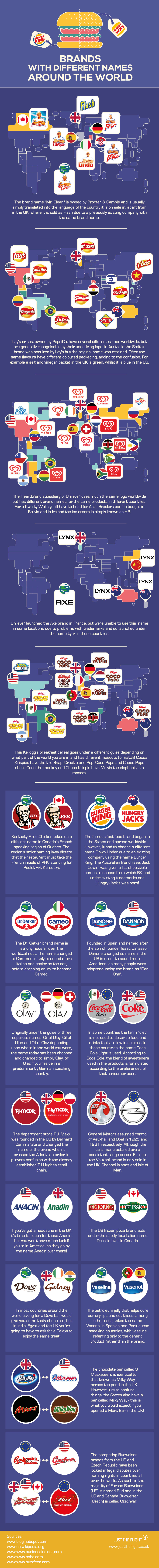 Brands With Different Names Around the World