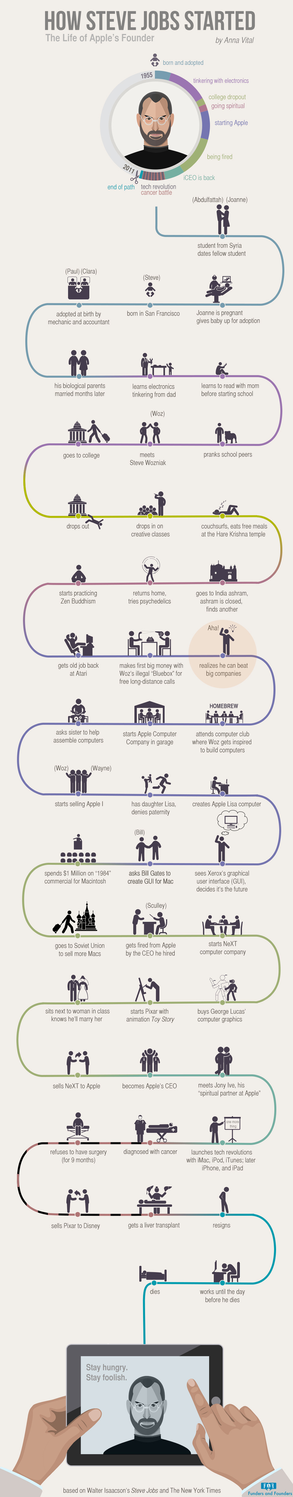 How Steve Jobs Started