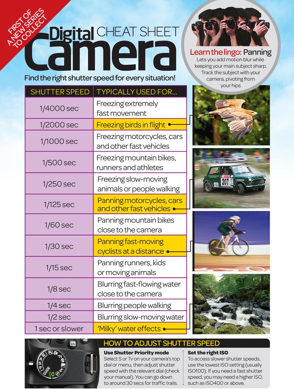 Digital Camera Cheatsheet