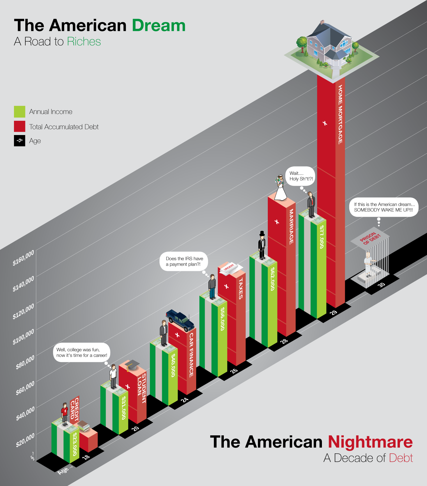 The American Riches Dream and Nightmare