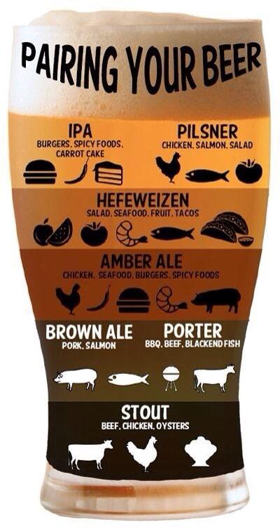 Pairing Your Beer