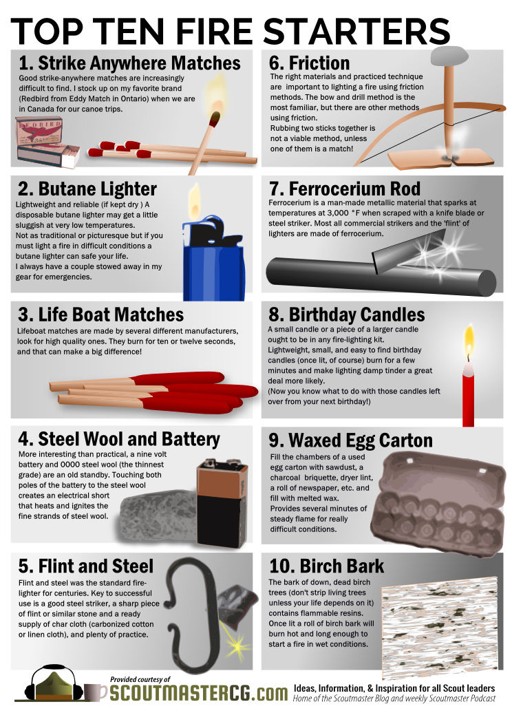 Top Ten Fire Starters