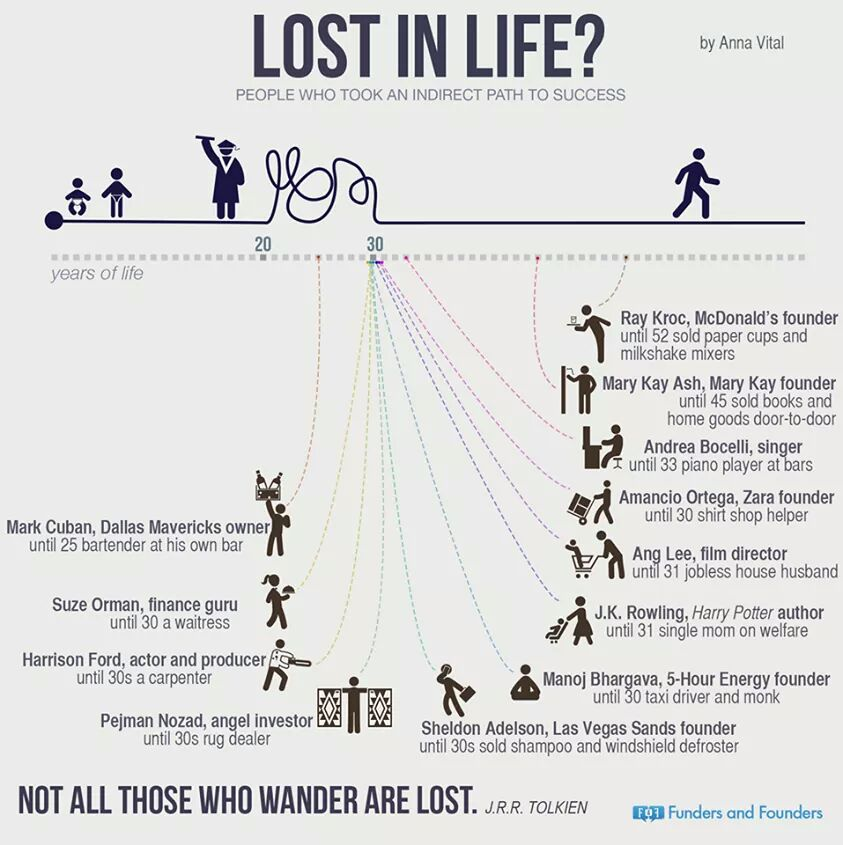 People Who Took an Indirect Path to Success