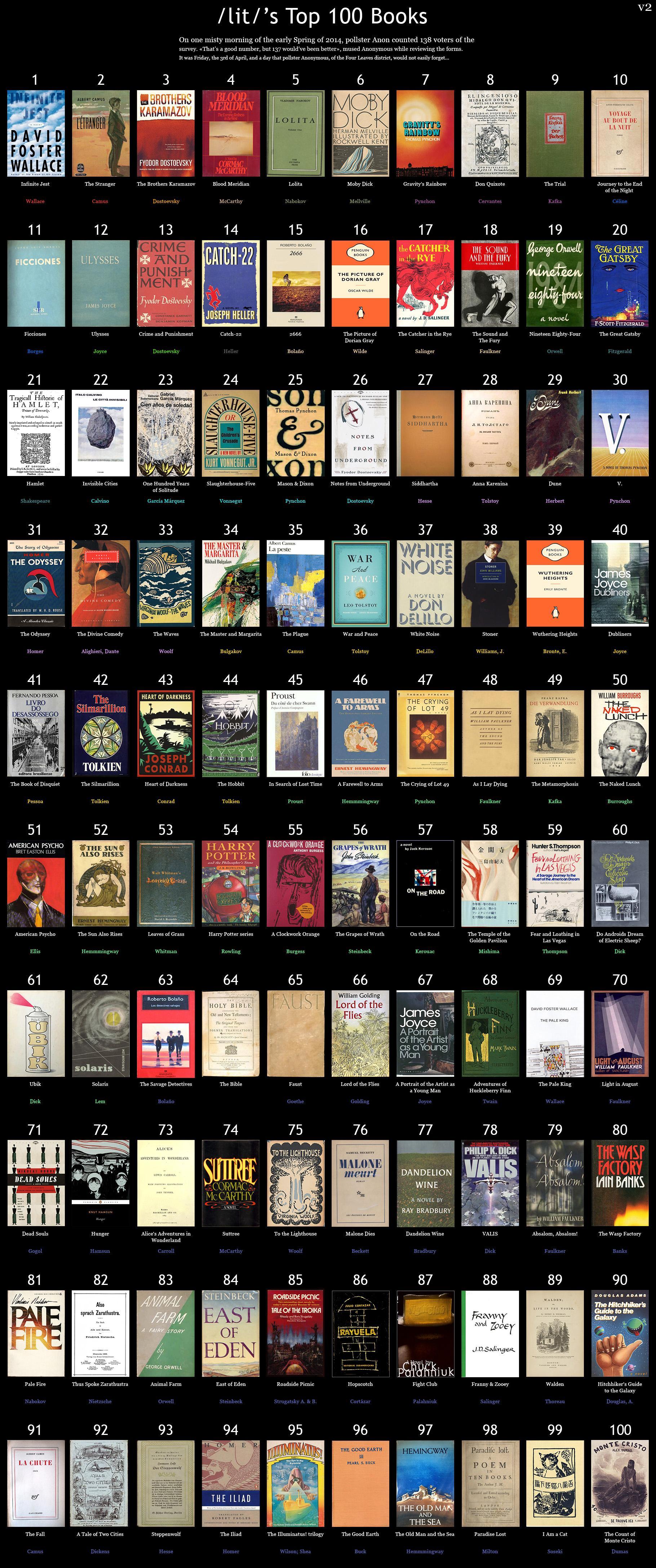 100 Must Read Books