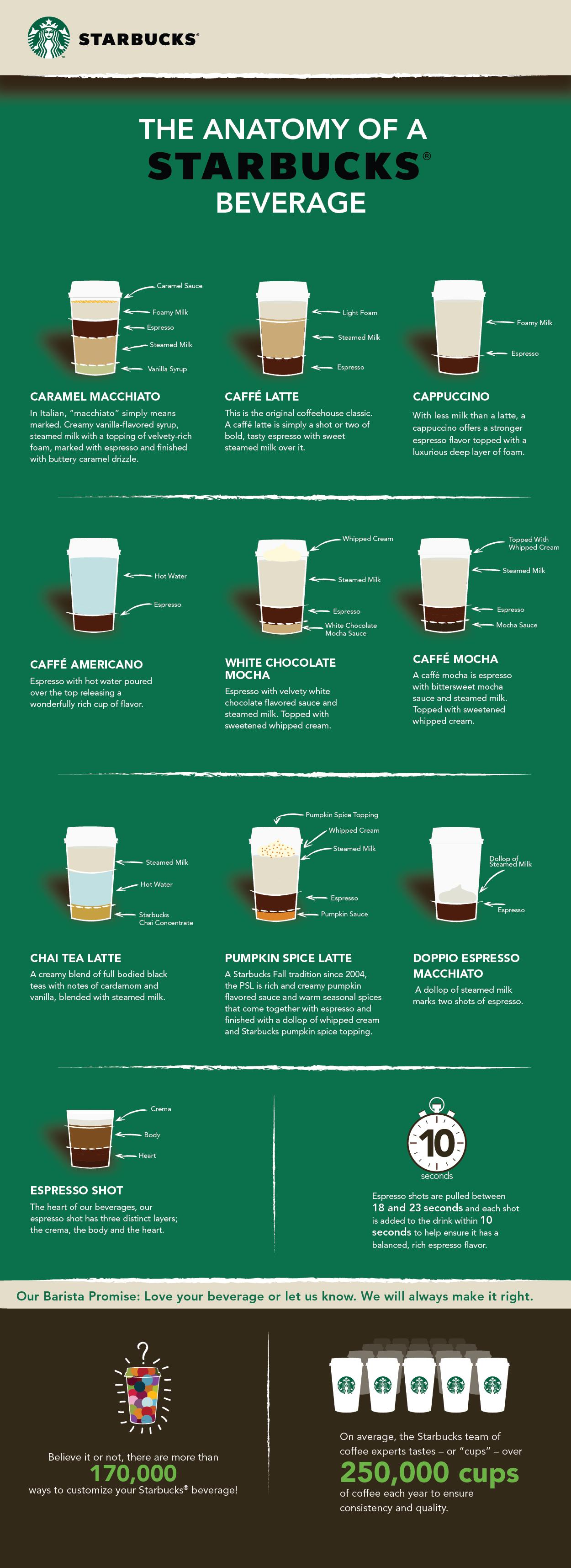 The Anatomy of a Starbucks Beverage