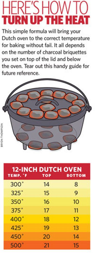 How to heat a dutch oven correctly tfe times for What to cook in a dutch oven camping