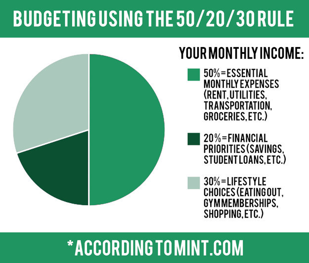 Budgeting Using the 50/20/30 Rule
