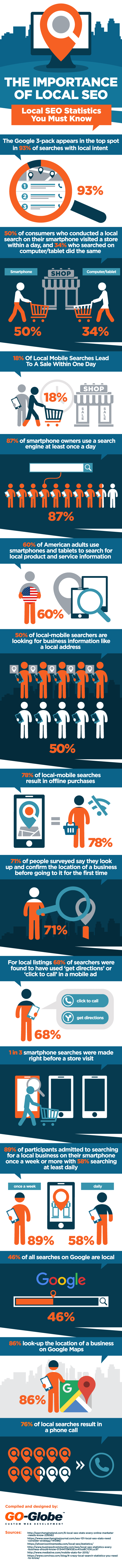 the-importance-of-local-seo_574575def3788