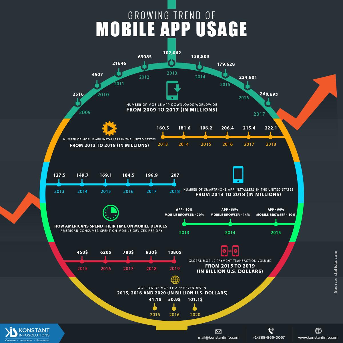 latest-statistics-on-worldwide-mobile-app_56d43841473c2