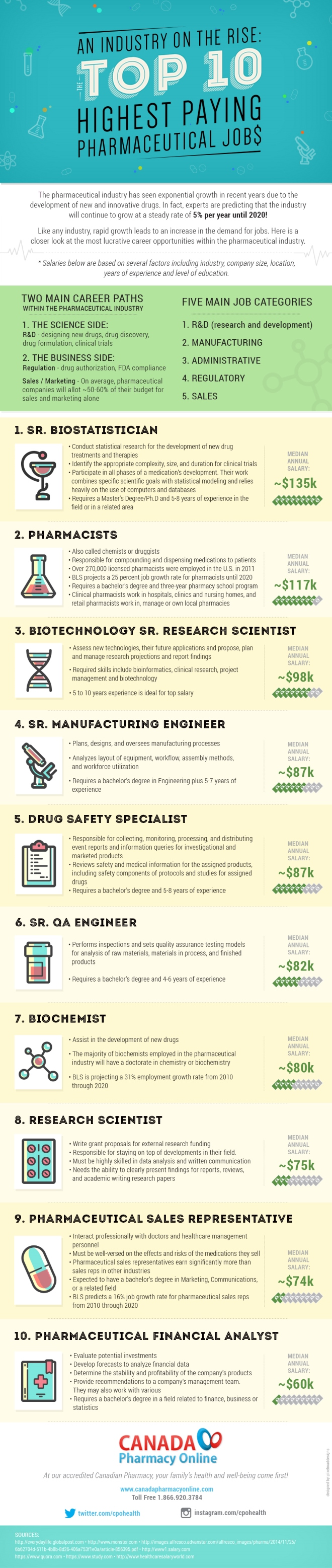 An Industry on the Rise: The Top 10 Highest Paying