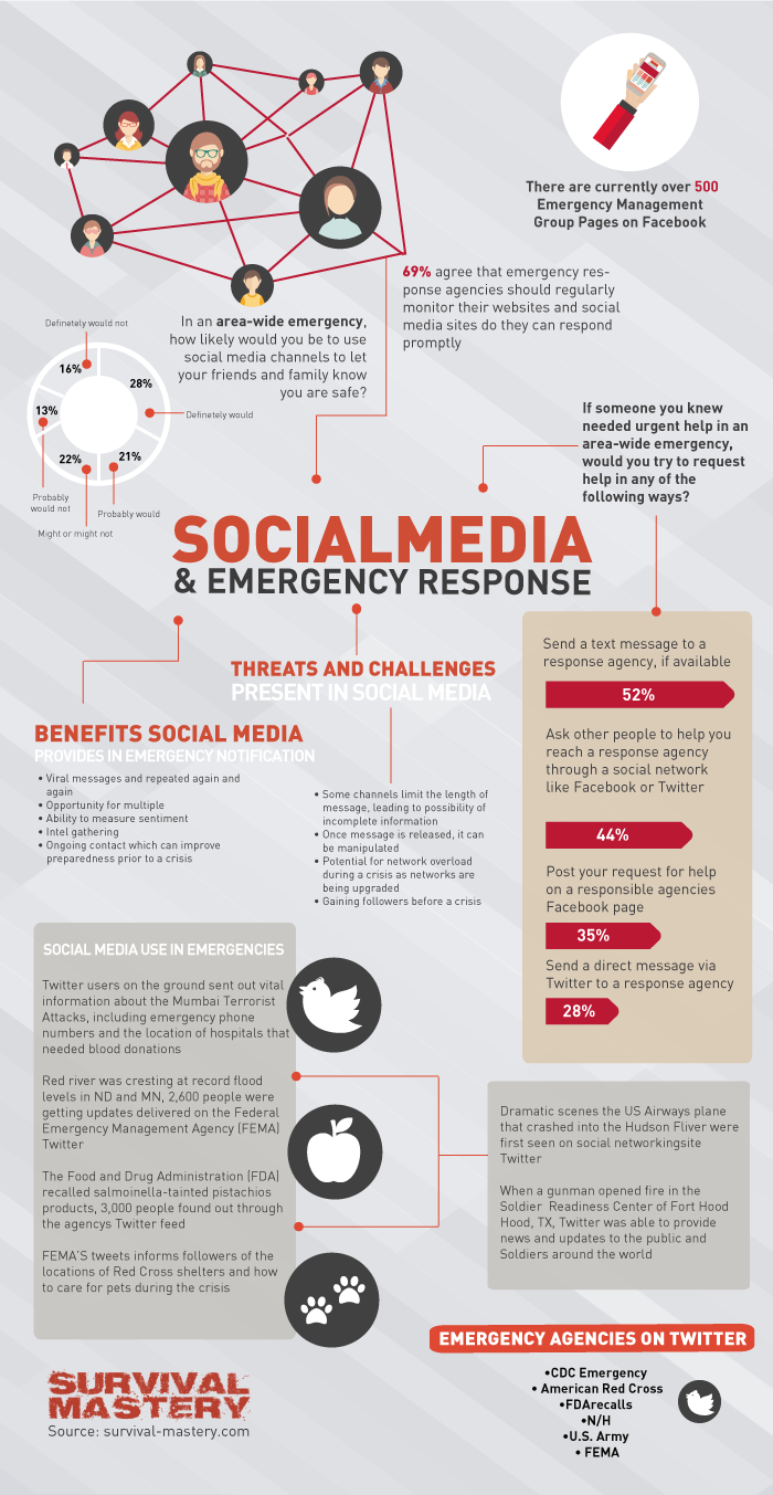 social-media-emergency-response-infographic_56ab389b78c60