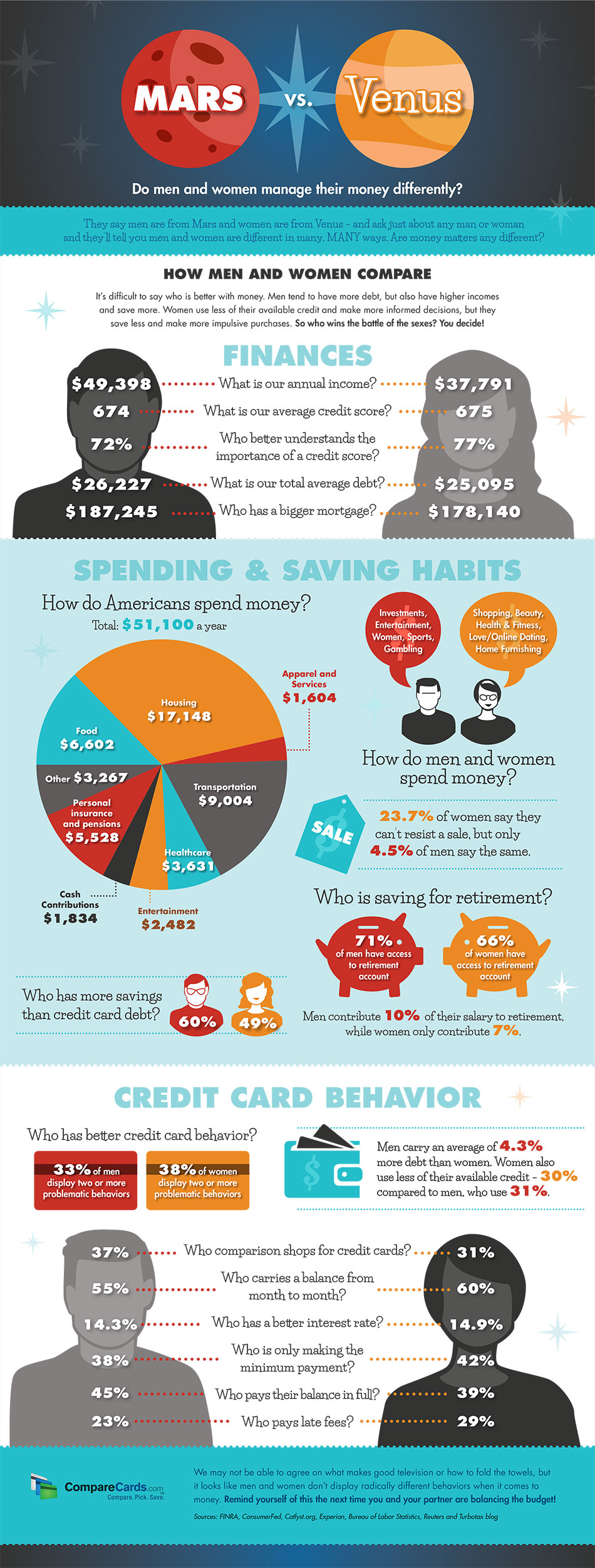 do-men-and-women-manage-money-differently_55cbabf95bb2d