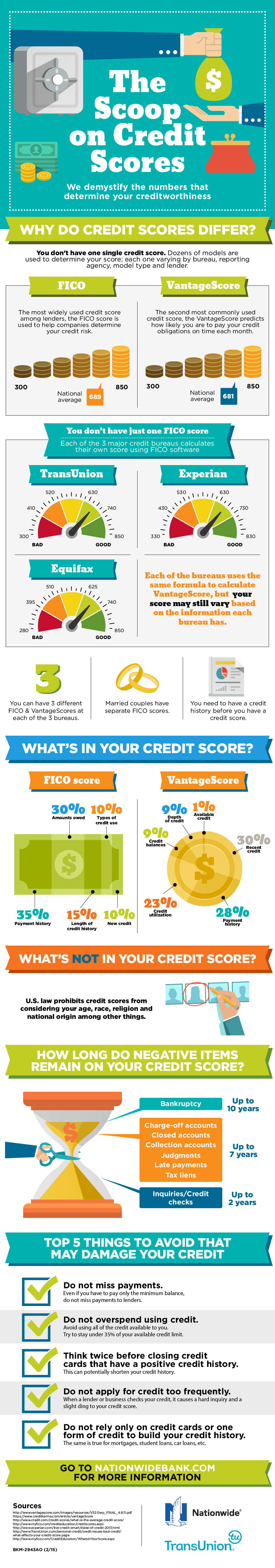 the_scoop_on_credit_scores_55a6f9799fdf7