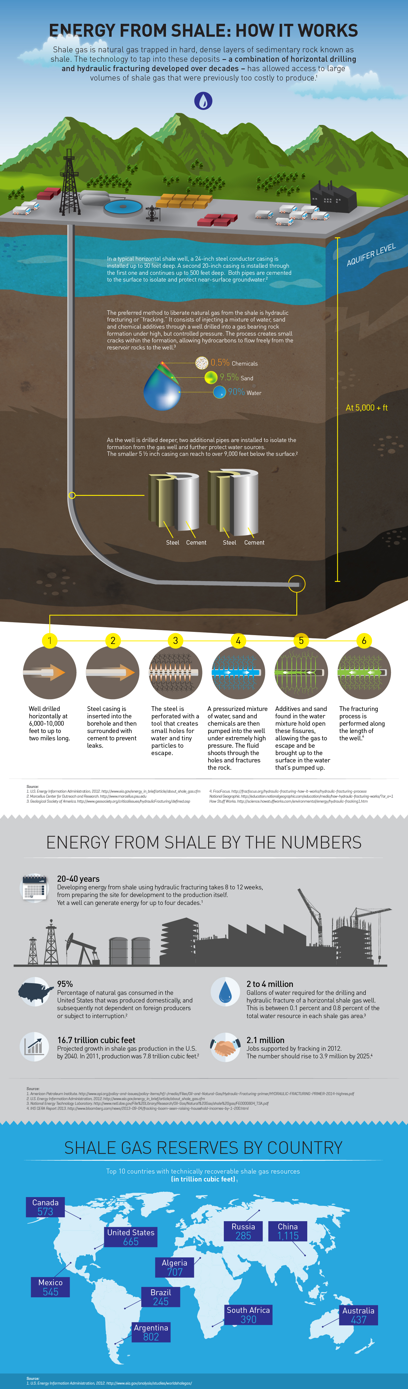 this-is-how-fracking-works_551229b62f2ca-2