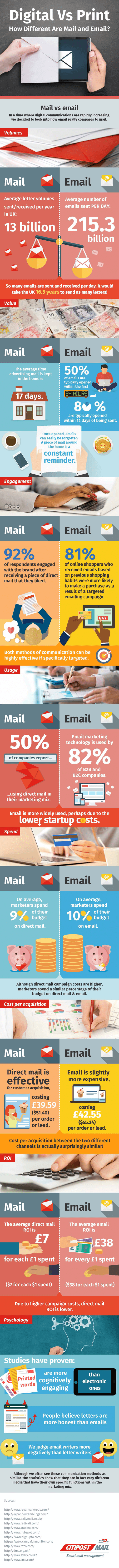 digital-vs-print-how-different-are-mail-and-email_585d0d3f2220f