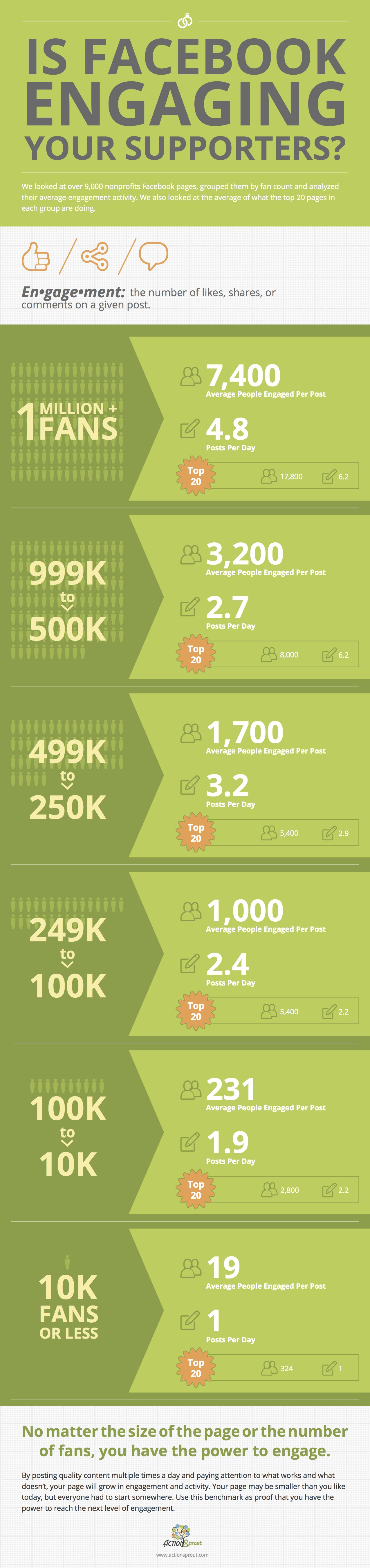 powerful-facebook-engagement-infographic-for-nonprofits_54b98a592aed0