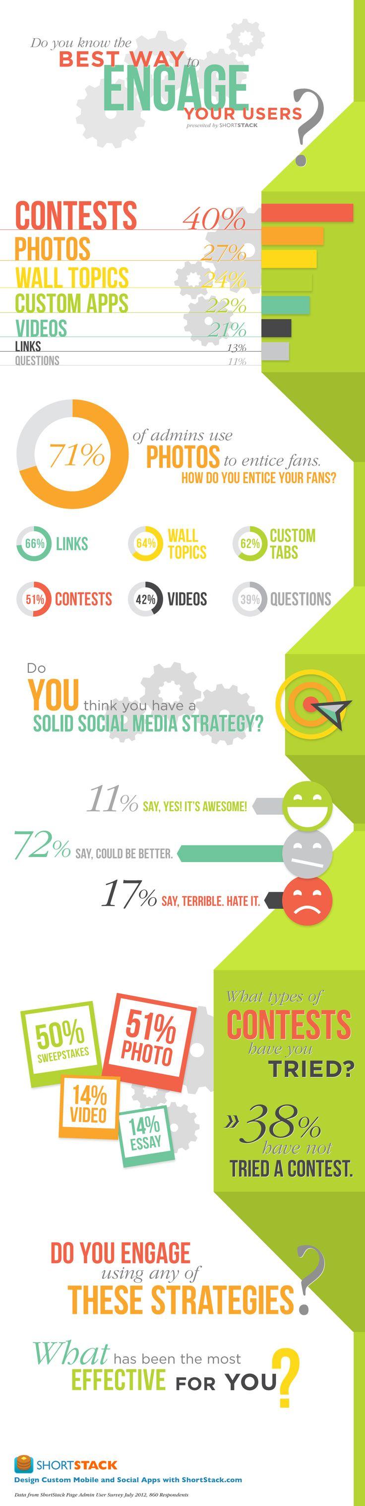 استراتژی شبکه های اجتماعی: بهترین روش ها جهت تعامل با طرفداران خود