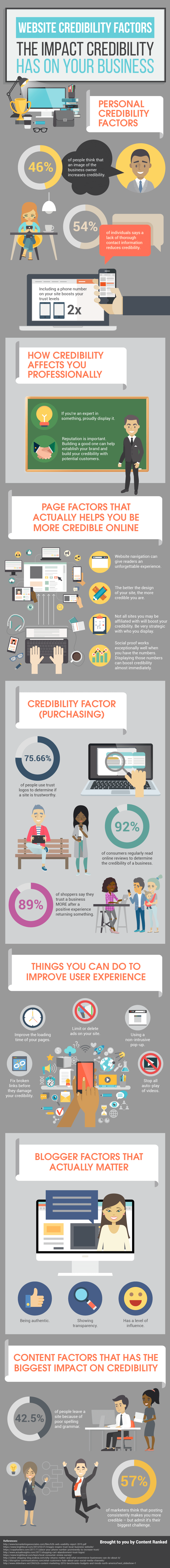 Website Credibility Factors: The Impact Credibility Has on Your Business