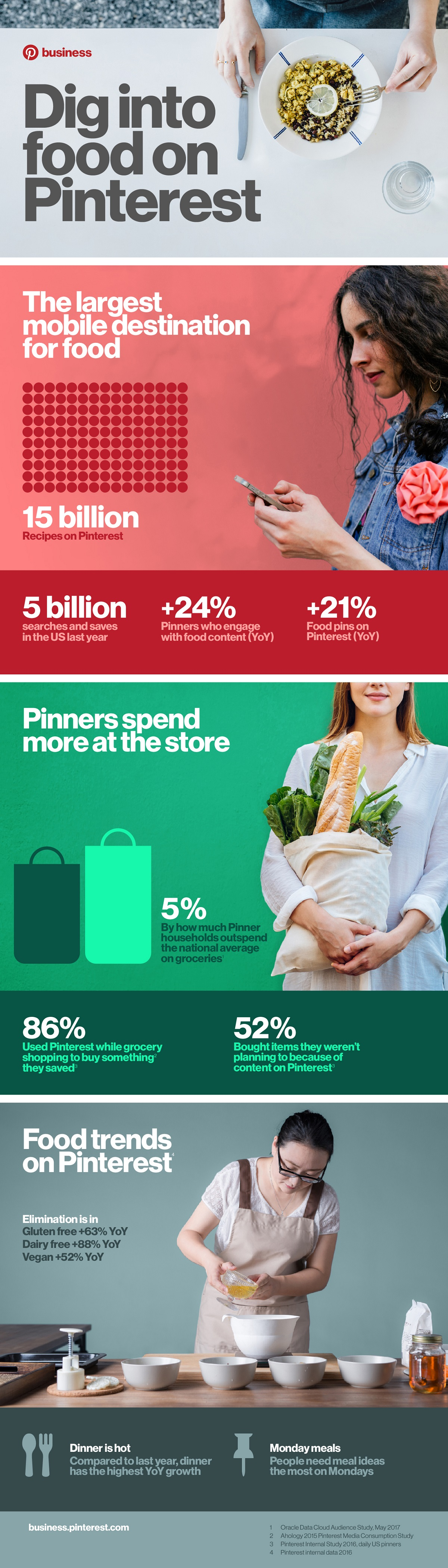 Dig into Food on Pinterest