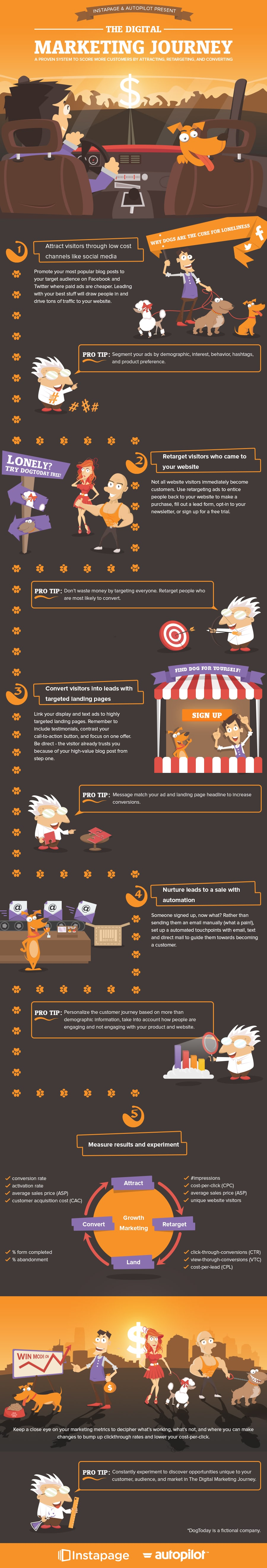 The Digital Marketing Journey