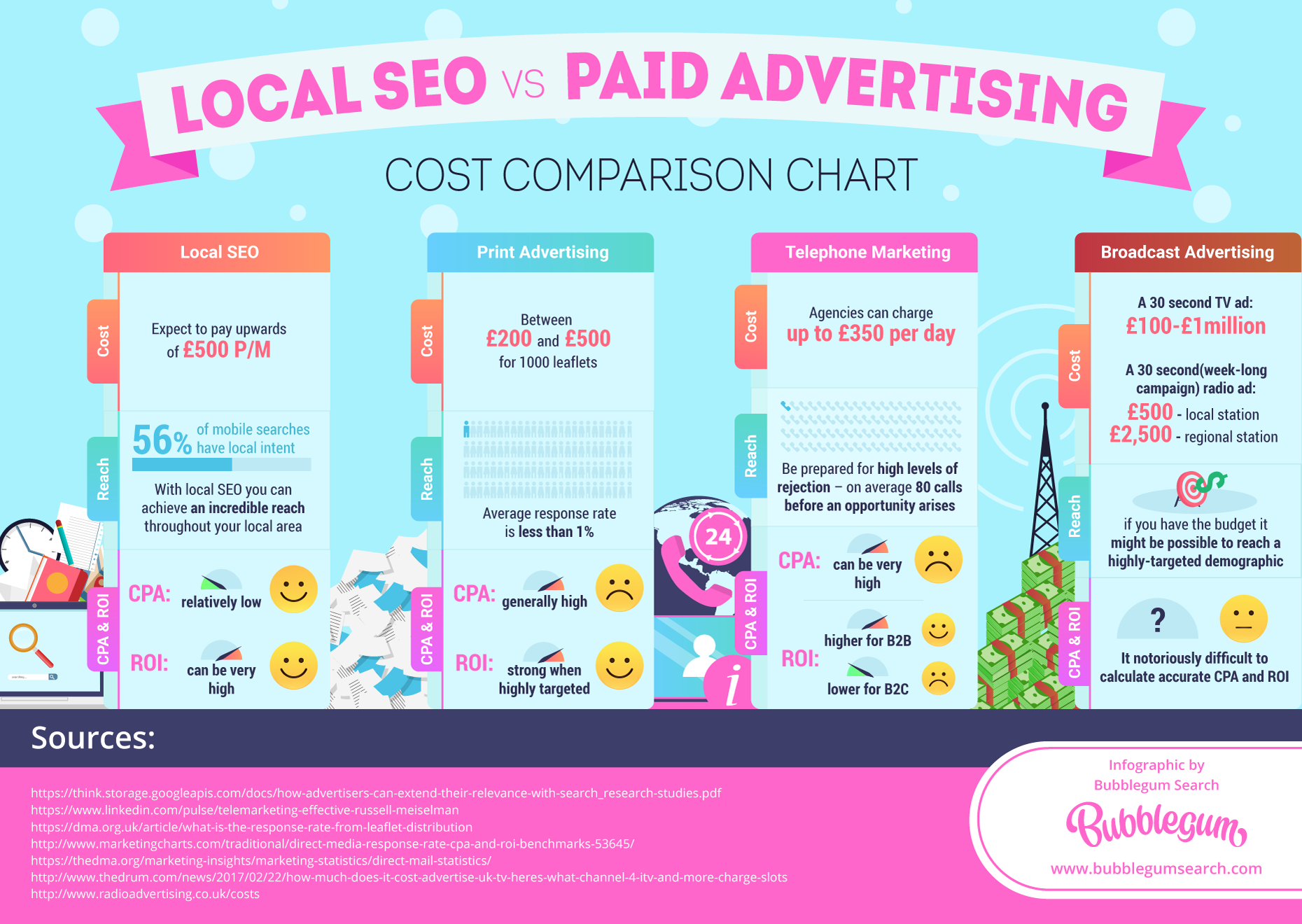 Local-SEO-vs-Paid-Advertising