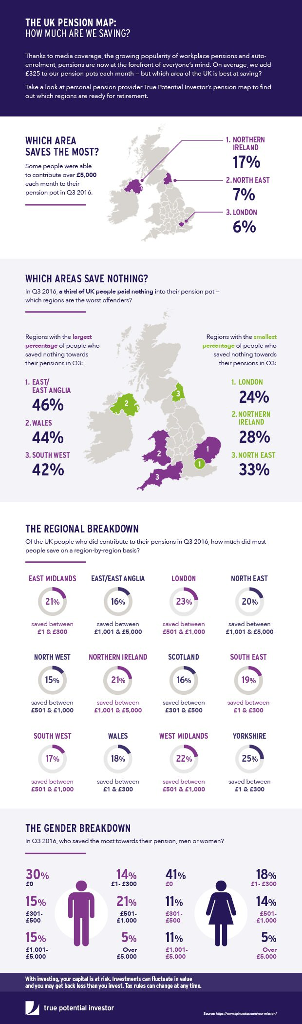 The UK Pension Map: How Much Is Being Saved?