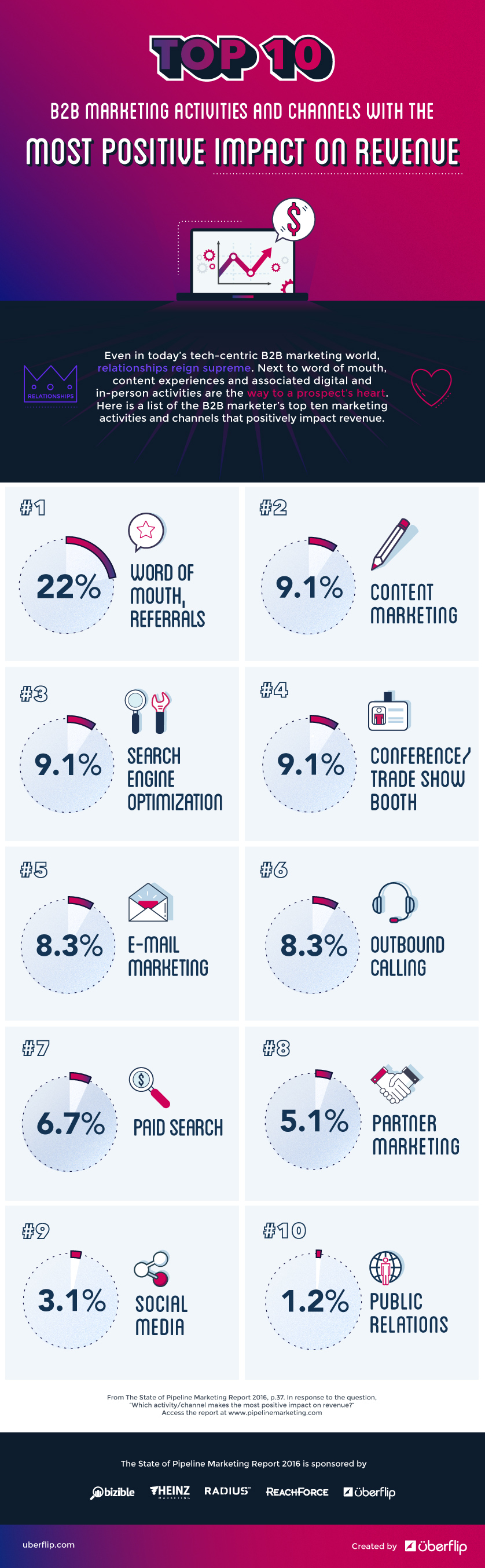 The Top 10 Revenue Impacting Marketing Activities