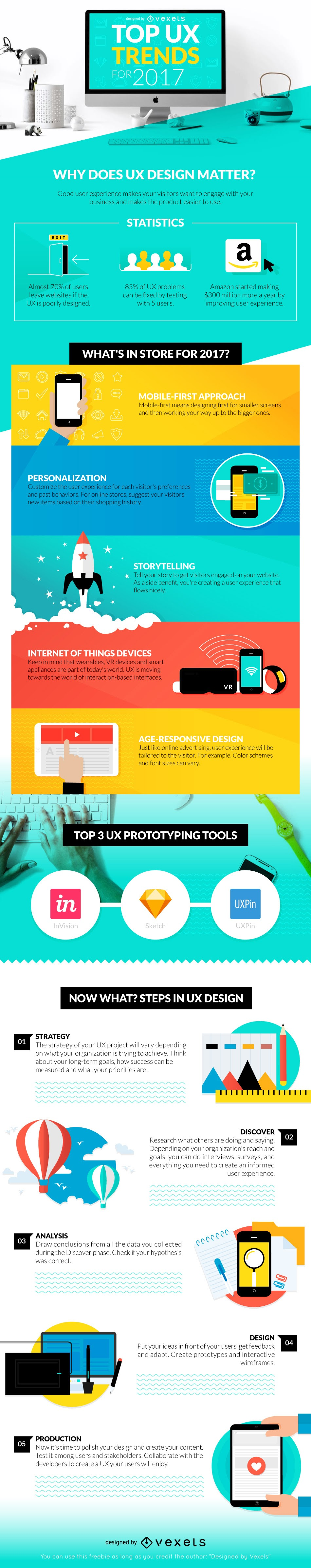 top-ux-trends-2017