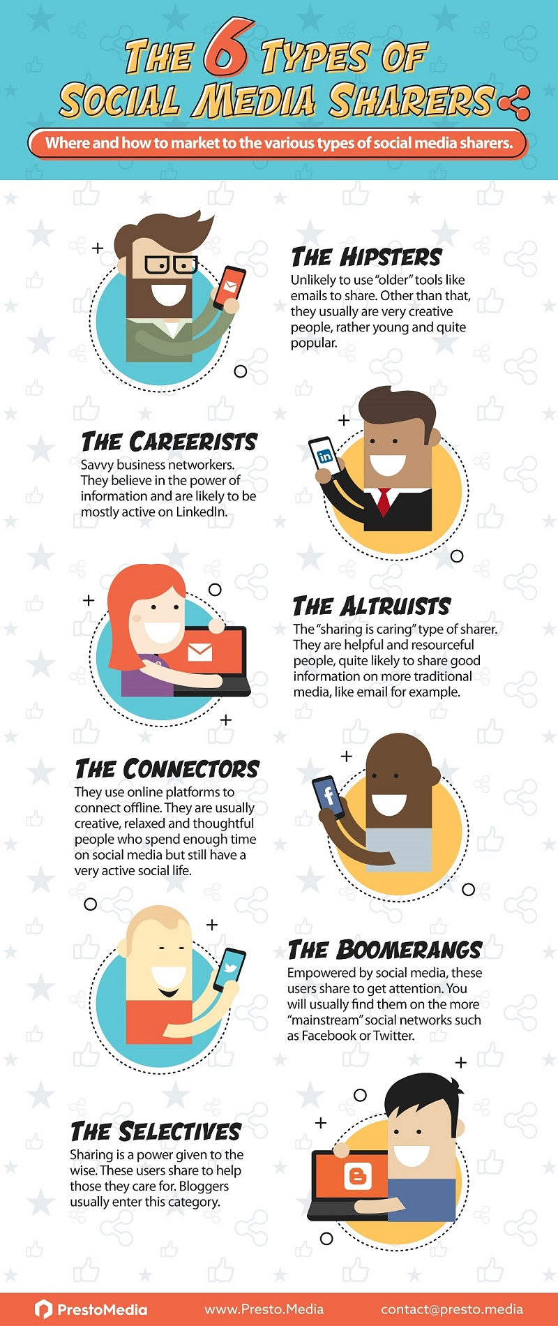 6 Types of Social Media Sharers