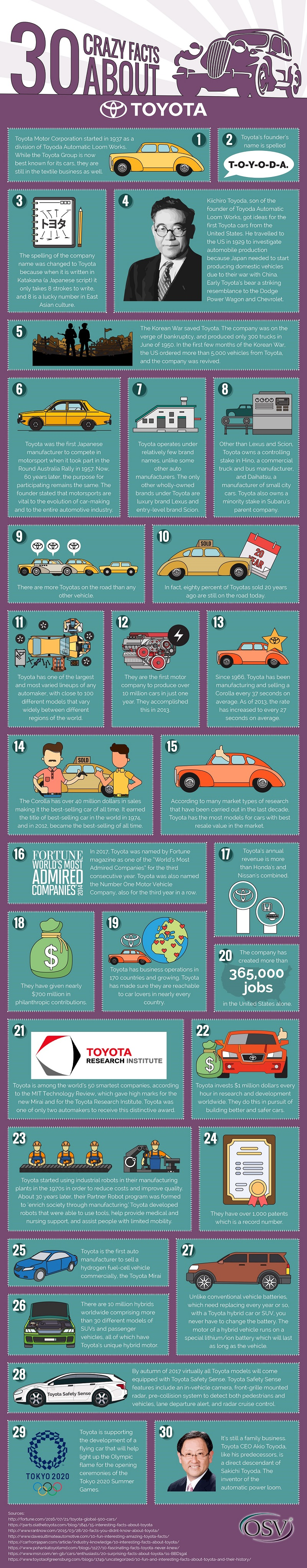 30 Facts about Toyota