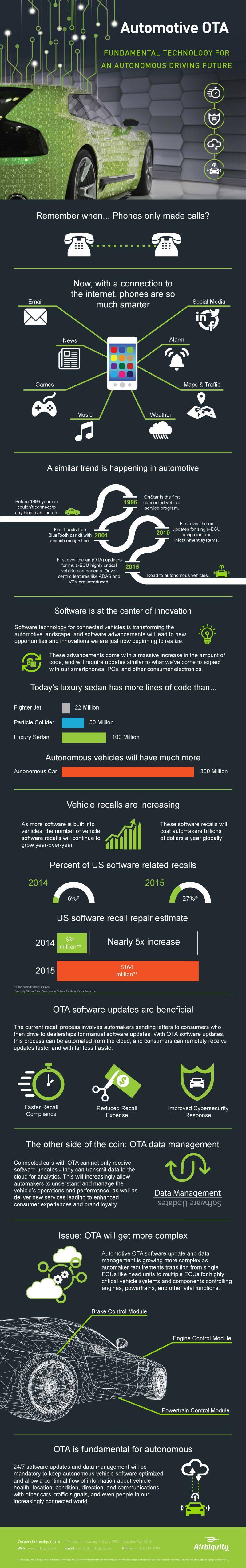 Technology for Autonomous Driving