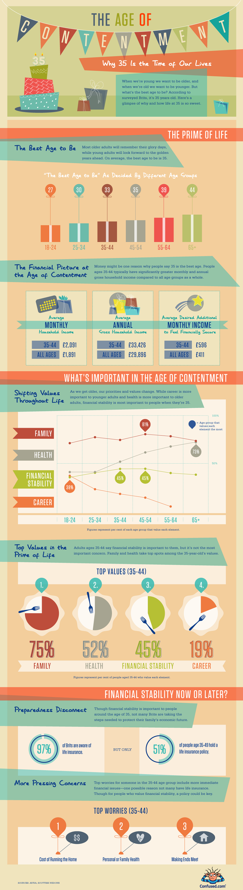 The Age of Contentment