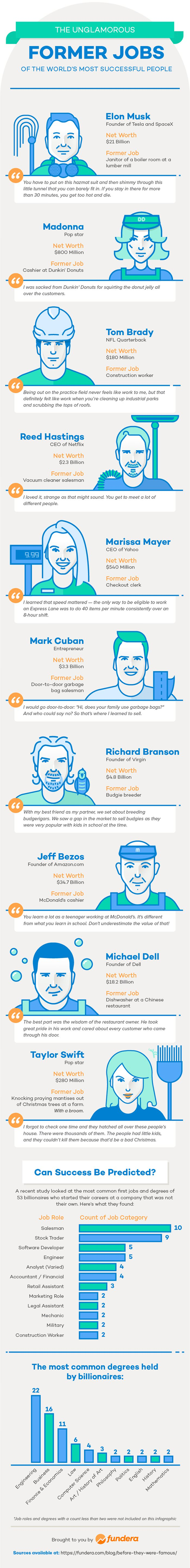 Unglamorous Former Jobs of the World's Most Successful People