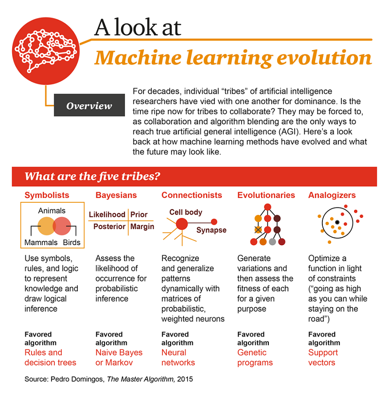 A Look at Machine Learning Evolution