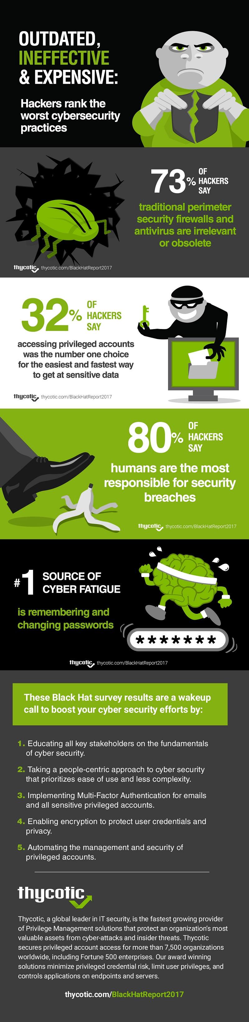 Hackers Rank the Worst Cybersecurity Practices